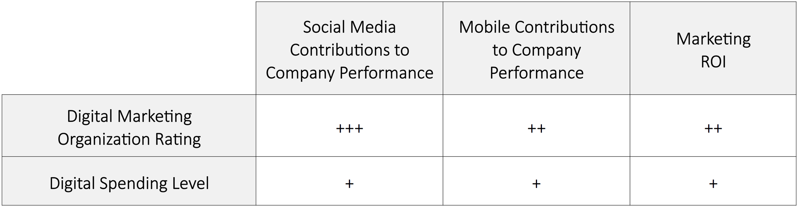 Table: Digital Marketing Spend vs. Digital Marketing Organization