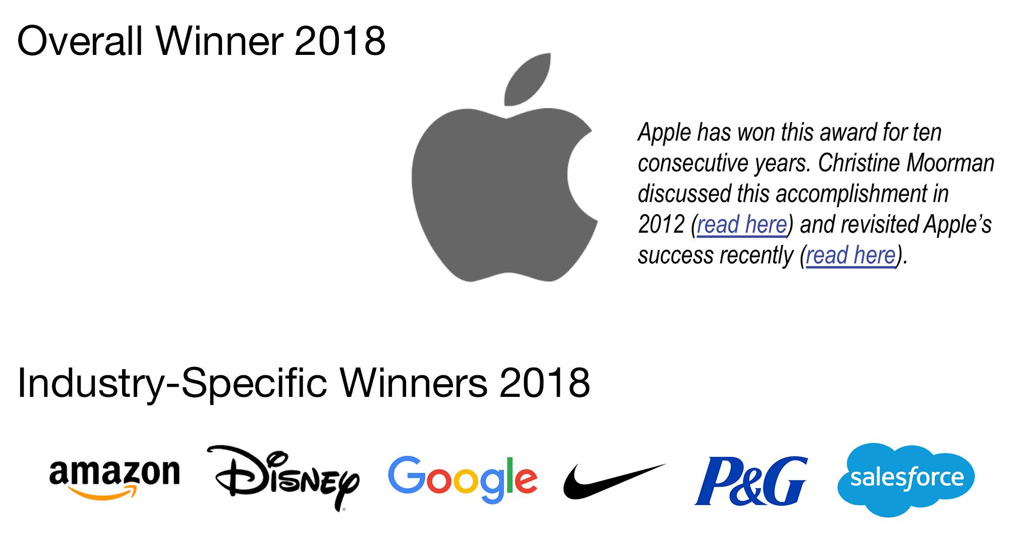2018 CMO Survey Awards